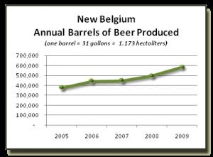 New Belgium production graph