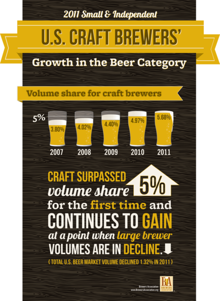 2011 Small & Independent US Craft Brewers' Growth in the Beer Category