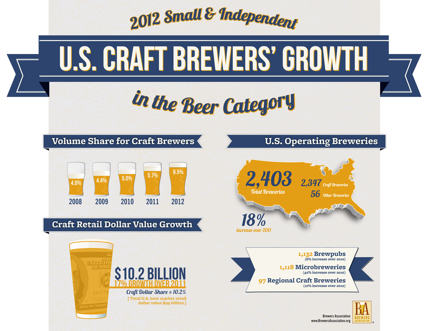 2012 Small and Independent Craft Brewers' Growth