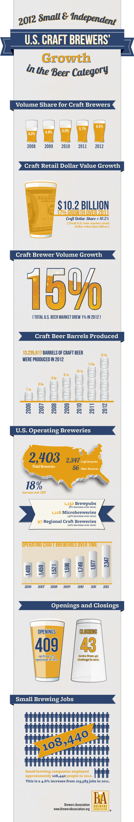 2012 U.S. Small and Independent Craft Brewers' Growth
