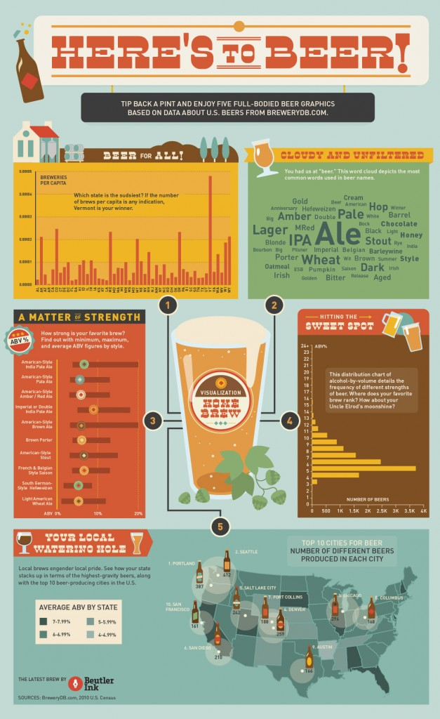 Entitled Brewing Craft Beer
