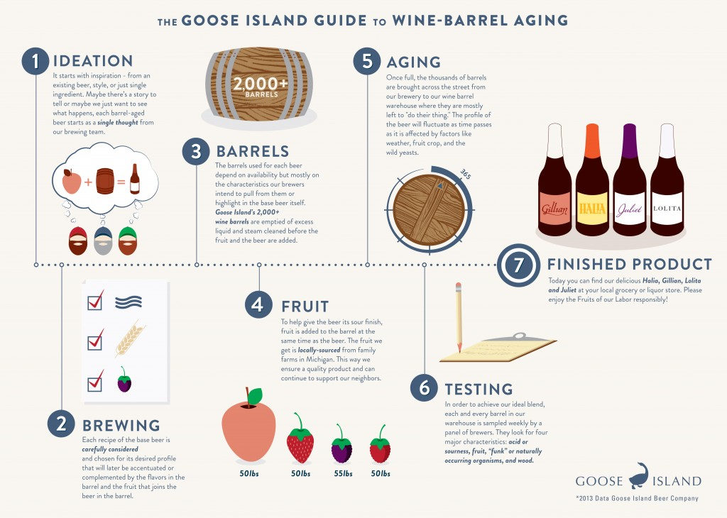 Infographic - The Goose Island Guide To Wine-Barrel Aging