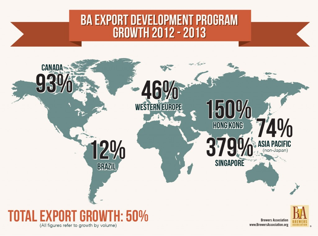 BA Export Growth