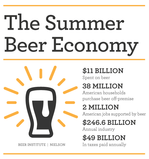 Summer Beer Economy Infographic