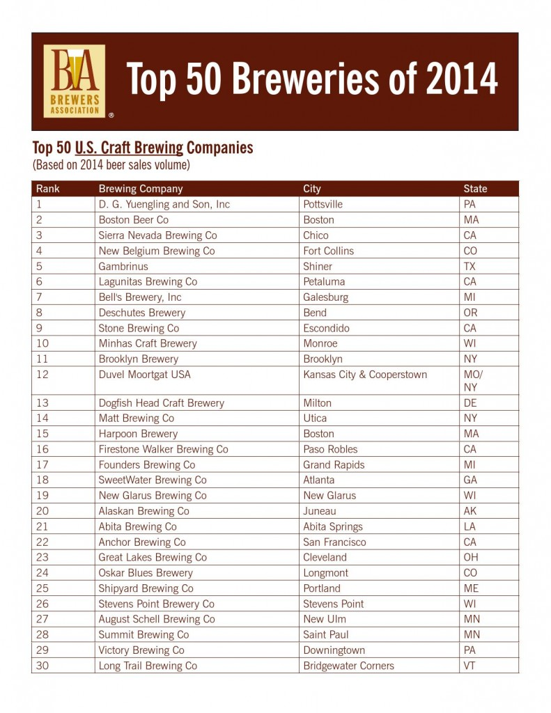 Brewers Association 2014 Top 50 Brewers 1