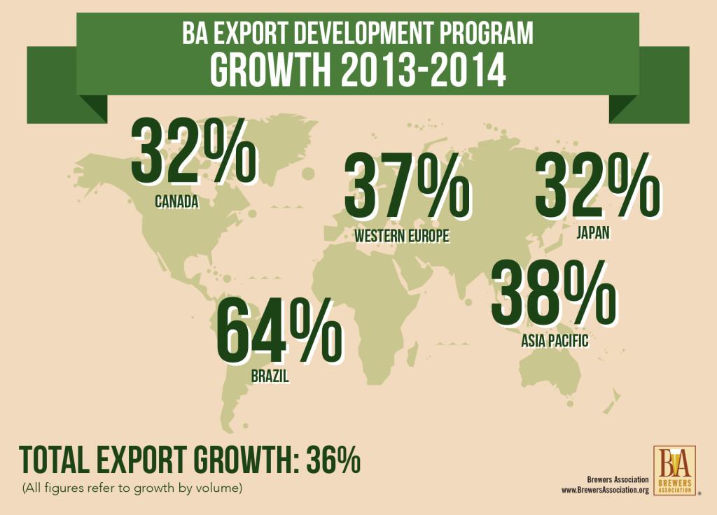 Export Development Program Growth