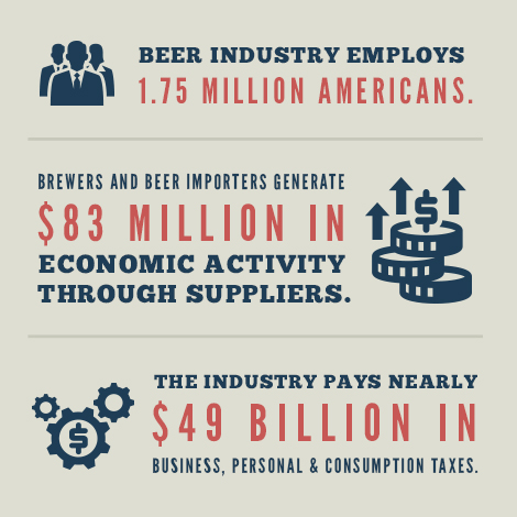 Beer Infographic courtesy of The Beer Institute