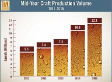 Mid Year Craft Production Volume 2011-2015