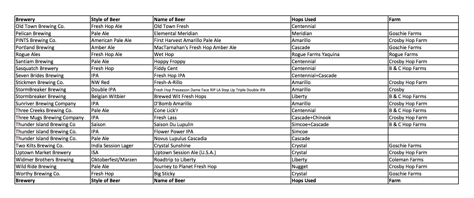 2015 Portland Fresh Hop Fest Beer List Page 2