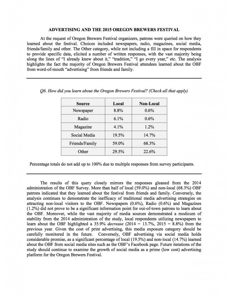 Survey Results Advertising