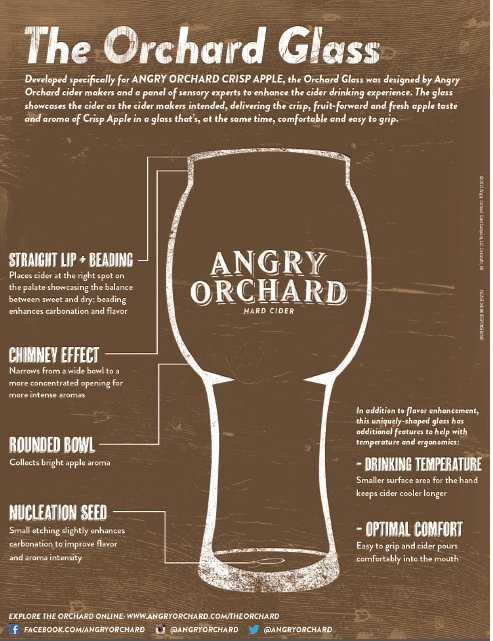 Angry Orchard Cider Glass Fact Sheet