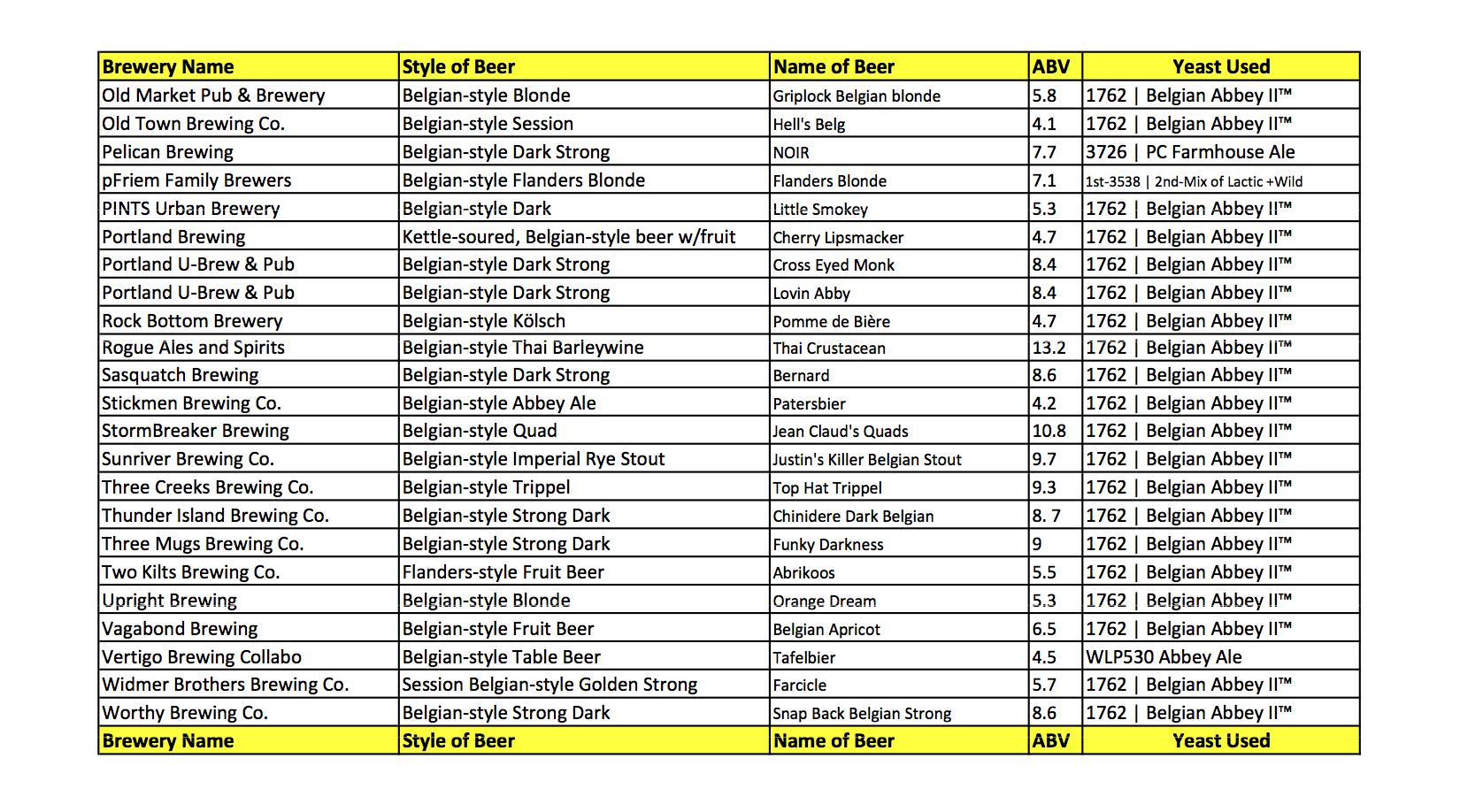Craft Beer Abv List