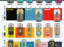 Reuben's Brews 2021 Beer Release Calendar