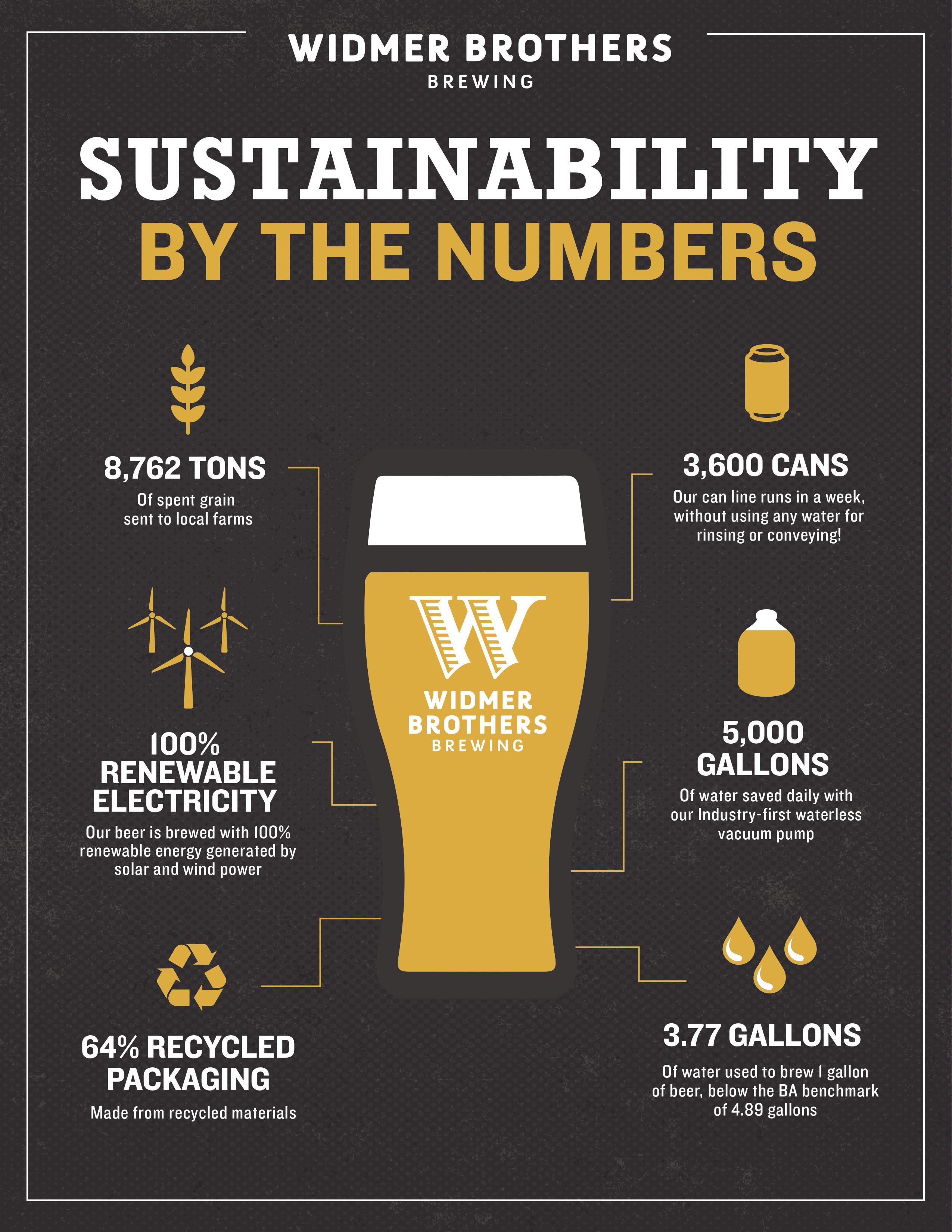 Widmer Brothers Brewing Sustainability Infographic